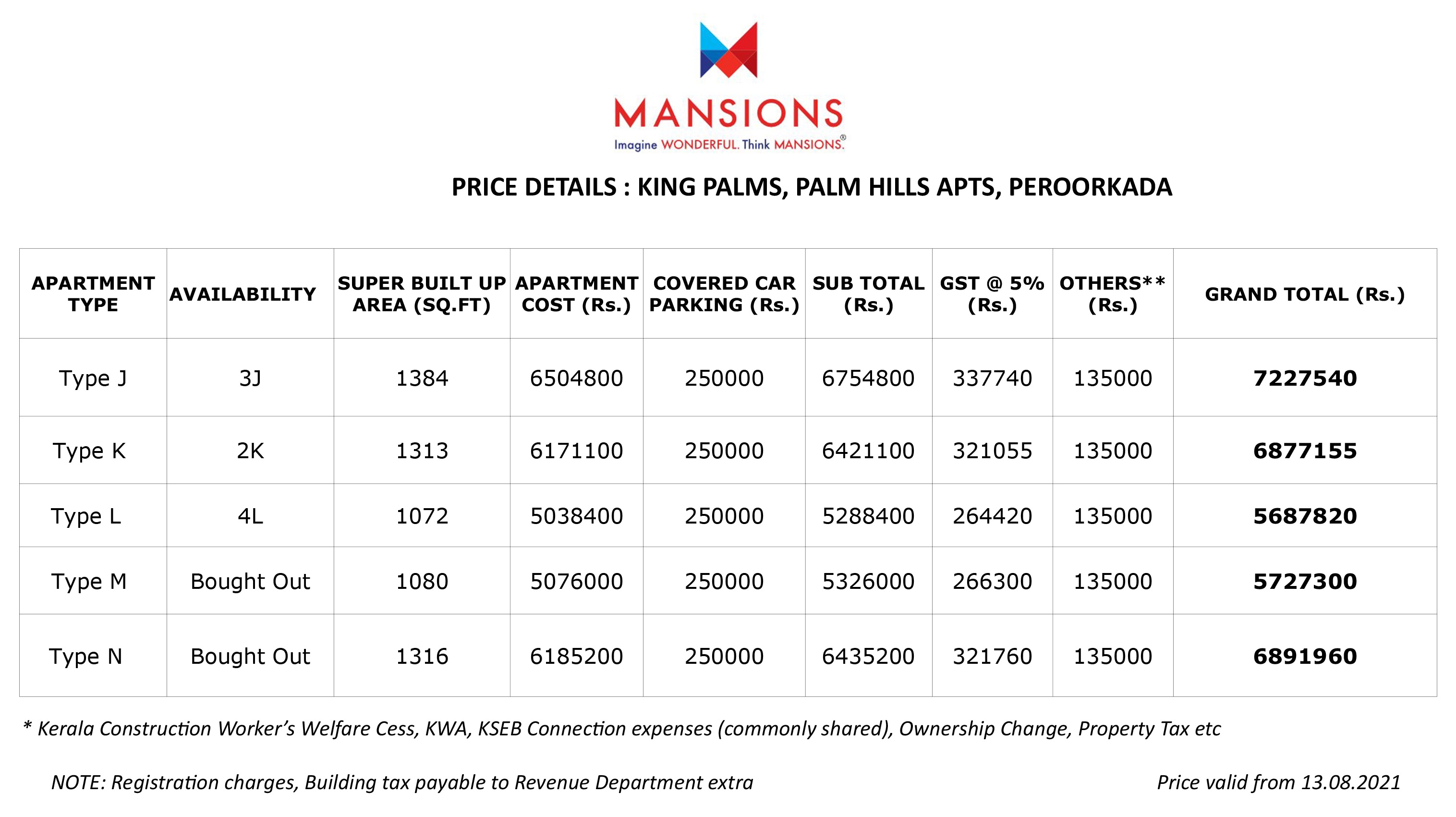 Villas for sale Price details